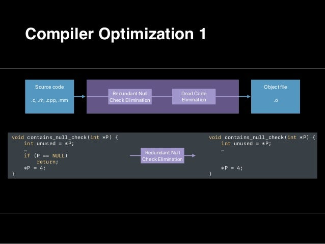 Let's Experiment: A Very Simple Optimization Pipeline A surprising result void contains_null_check(int *P) { int unused = ...