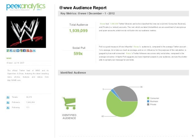 @wwe Audience Report                                                    Key Metrics: @wwe | December - 1 - 2012           ...