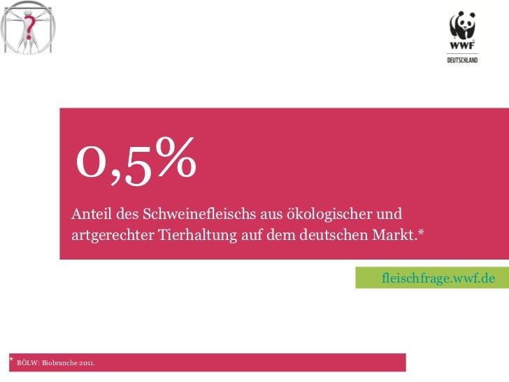 0,5% TET Anteil des Schweinefleischs aus ökologischer und artgerechter Tierhaltung auf dem deutschen Markt.*   *  BÖLW: Bi...