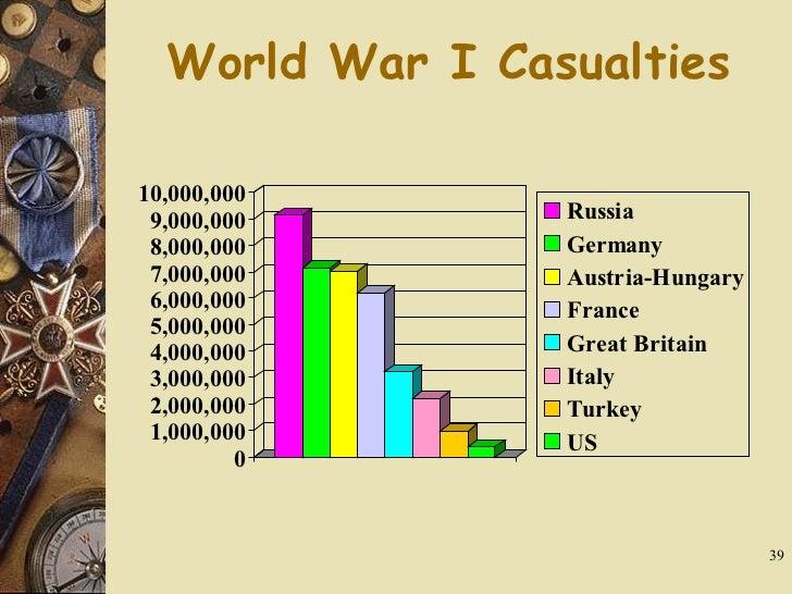Casualties of World War I