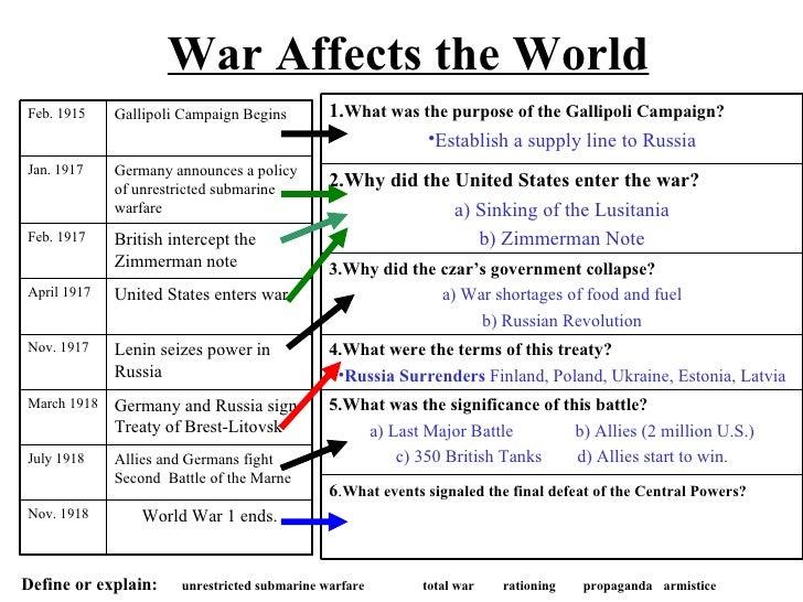 Unrestricted Submarine Warfare Propaganda