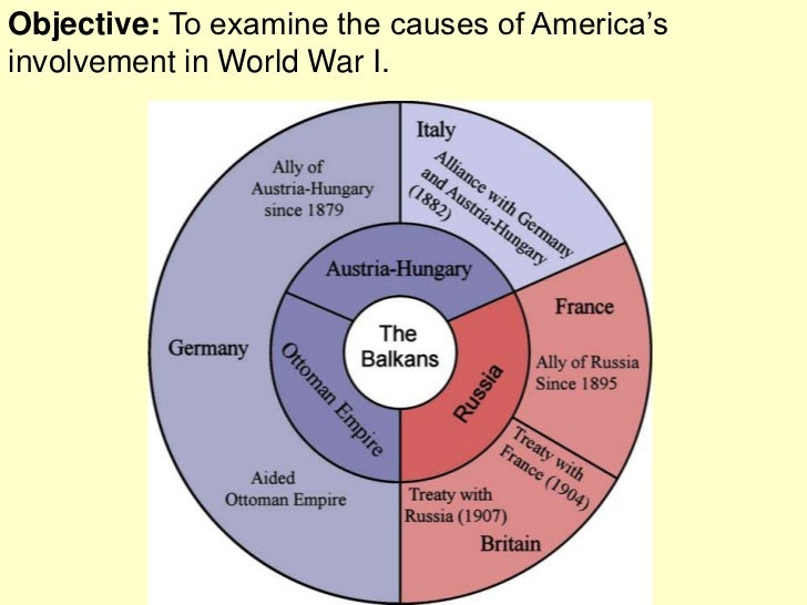 Objective: To examine the causes of America'sinvolvement in World War I.