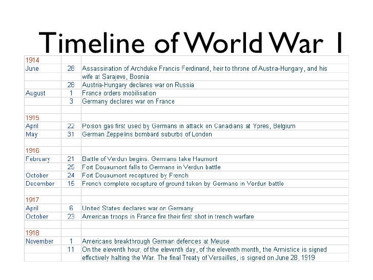 an evaluation of the evens that led to world war one Actual causes of the world war i: diplomatic and political background such a great war one of the world war i: primary documents on events.