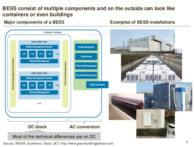 Battery energy storage systems (BESS) – an overview of the