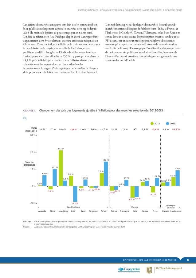 13RAPPORT 2014 SUR LA RICHESSE DANS LE MONDE Les actions des marchés émergents sont loin de s'en sortir aussi bien, bien q...