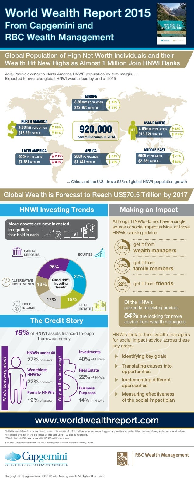 Global Population of High Net Worth Individuals and their Wealth Hit New Highs as Almost 1 Million Join HNWI Ranks World W...