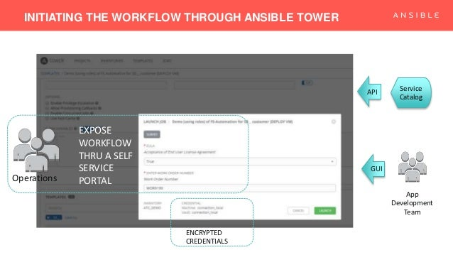 From 70 Networking Tasks to a Single Click by WWT: Building