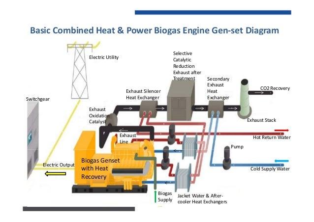 100MWh/YearPrimaryEnergy:ValorizationMethodsComparison BiogasCombinedHeat&Power CHPGasEnginesGen‐Set 39 MWh...