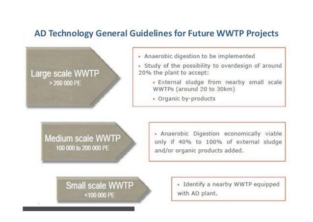 MediumtoLargeWWTPProjectsinLebanon 86% 7% 7% WWTPDistributionbySize Lessthan100,000PE Between100,000PE&200...