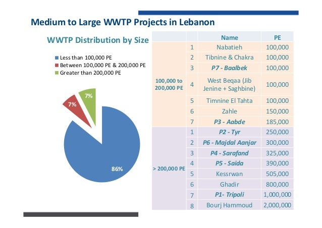 7IdentifiedADFeasibleWWTP WWTP PE Co-Substrates MW P1 Tripoli 1,000,000 N.A. 3.1MW Jbeil 50,000 N.A. Batroun 30,000 N...
