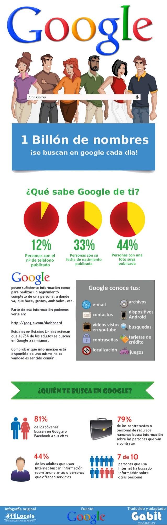 ¿Por qué debería buscarme a mi mismo en Google? (Infografía)