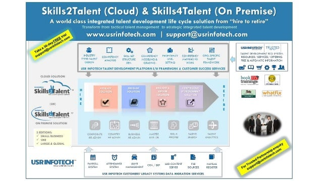 Transform from tactical talent management  to strategic integrated talent development