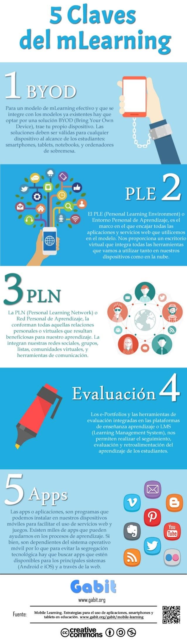 5 Claves del mLearning (Infografía) (Español)