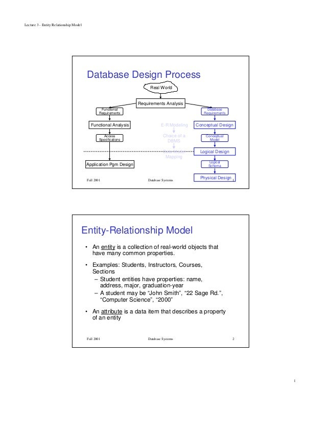 Lecture 3 - Entity Relationship Model1Fall 2001 Database Systems 1Database Design ProcessReal WorldRequirements AnalysisDa...
