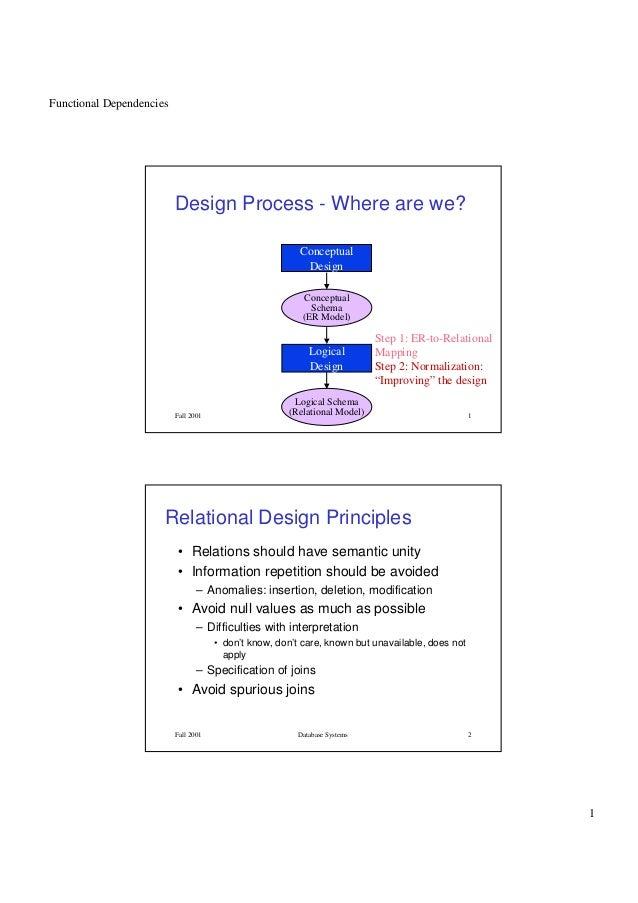 Functional Dependencies1Fall 2001 Database Systems 1Design Process - Where are we?ConceptualDesignConceptualSchema(ER Mode...