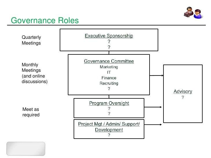 Sharepoint Intranet Governance Sample Outline Www