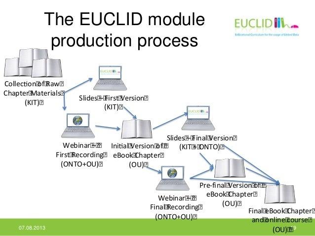The EUCLID module production process 07.08.2013 19 Ini al Version of eBook Chapter (OU) Slides – First Version (KIT) Slide...