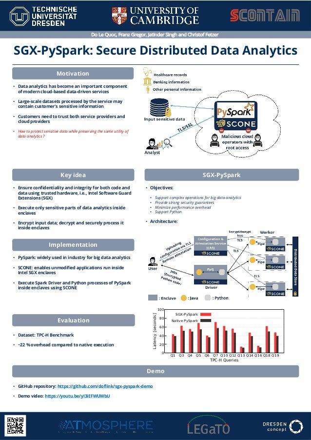 Do Le Quoc, Franz Gregor, Jatinder Singh and Christof Fetzer SGX-PySpark: Secure Distributed Data Analytics Motivation • D...