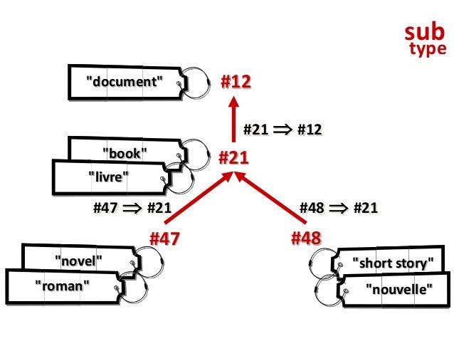 """example of RDF using this schema<rdf:RDF xmlns:rdf =""""http://www.w3.org/1999/02/22-rdf-syntax-ns#""""xmlns:rdfs=""""http://www.w3..."""