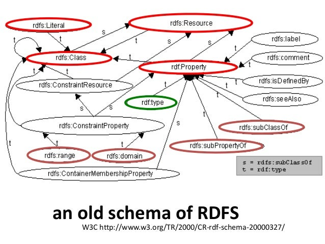"""complement and disjunctioncomplement class<owl:Class rdf:ID=""""Male""""><owl:complementOf rdf:resource=""""#Female""""/></owl:Class>d..."""
