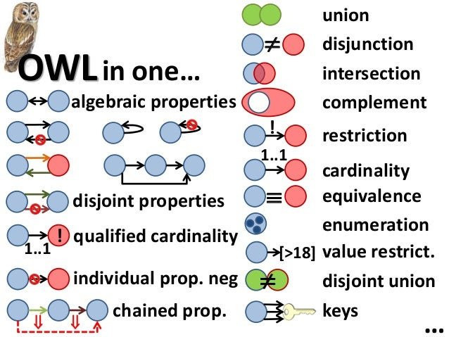 document the schemasdescription of the ontologyowl:Ontology, owl:imports, owl:versionInfo,owl:priorVersion, owl:backwardCo...
