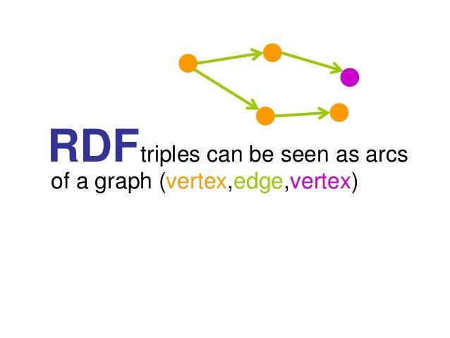 RDFtriples can be seen as arcsof a graph (vertex,edge,vertex)