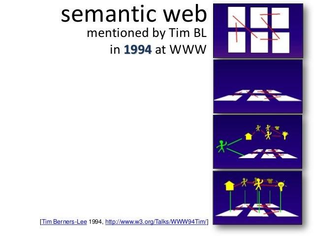semantic webmentioned by Tim BLin 1994 at WWW[Tim Berners-Lee 1994, http://www.w3.org/Talks/WWW94Tim/]