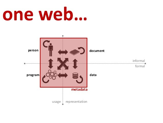 W3C Tutorial on Semantic Web and Linked Data at WWW 2013