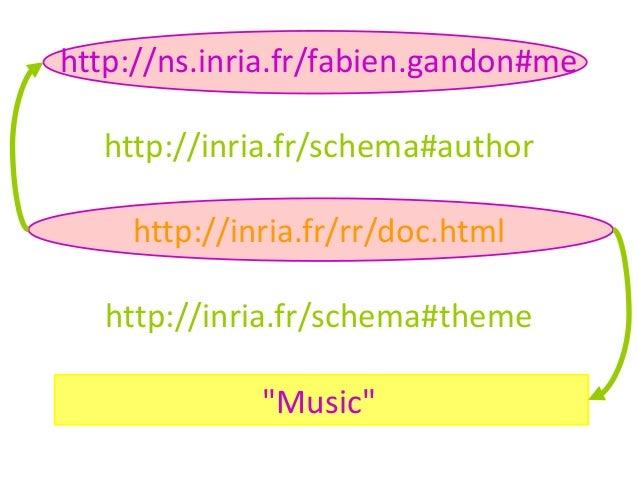 "http://ns.inria.fr/fabien.gandon#mehttp://inria.fr/schema#authorhttp://inria.fr/rr/doc.htmlhttp://inria.fr/schema#theme""Mu..."