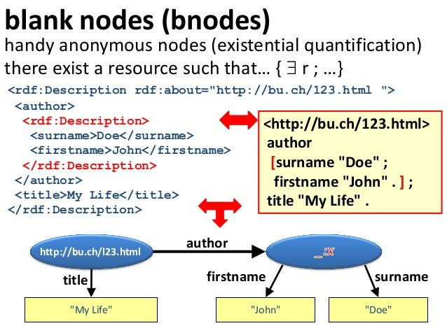 """blank nodes (bnodes)http://bu.ch/l23.htmlauthor""""My Life""""title""""John""""surname""""Doe""""firstnamehandy anonymous nodes (existential..."""