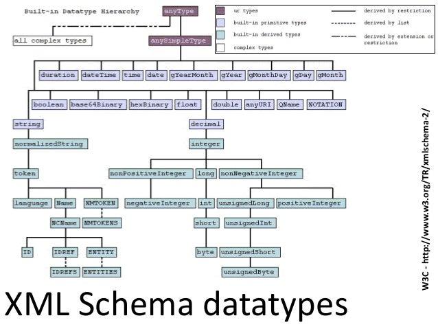 XML Schema datatypesW3C-http://www.w3.org/TR/xmlschema-2/