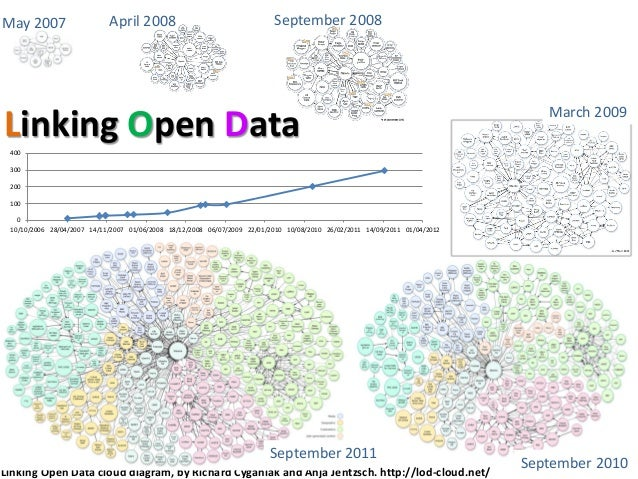 May 2007 April 2008 September 2008March 2009September 2010Linking Open DataLinking Open Data cloud diagram, by Richard Cyg...