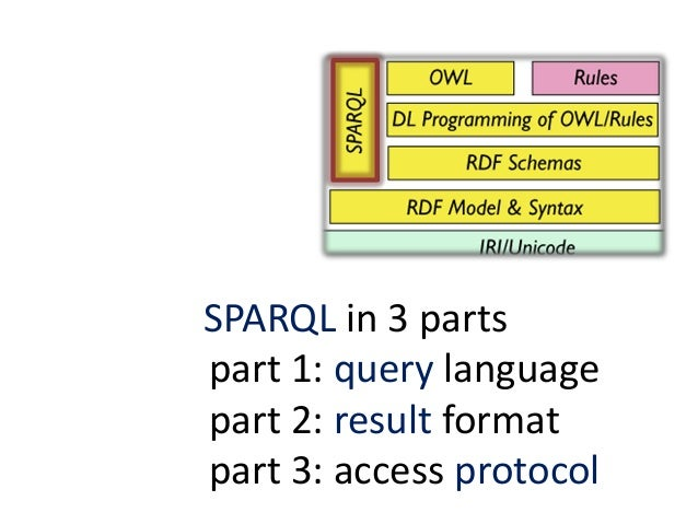 SPARQL triples• triples and question marks for variables:?x rdf:type ex:Person• graph patterns to match:SELECT ?subject ?p...