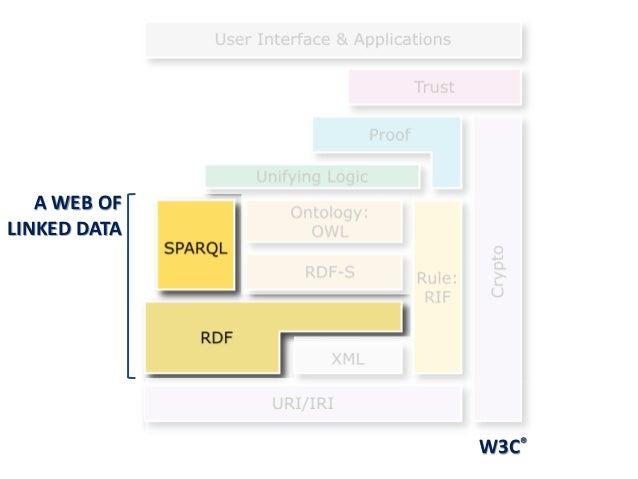 W3C®A WEB OFLINKED DATA
