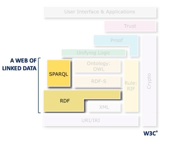 W3C® A WEB OF LINKED DATA