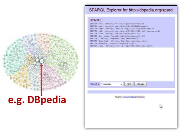Linked Data Platform HTTP access to LD resources & containers get, post, put, delete resources from LD servers. GET /peopl...