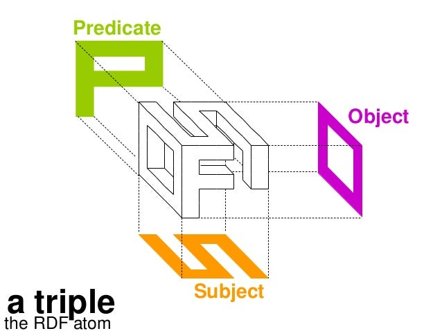 Predicate Subject Object a triplethe RDF atom