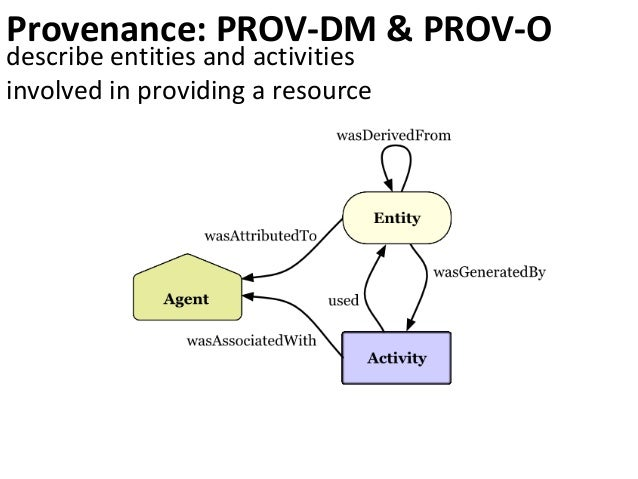 identify describe & link query reasoning trace http://fabien.fr#me #me type man select * {?r type ?t} man subClassOf male ...