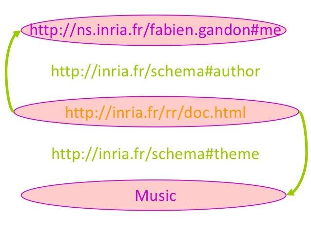 http://ns.inria.fr/fabien.gandon#me http://inria.fr/schema#author http://inria.fr/rr/doc.html http://inria.fr/schema#theme...