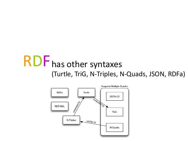 RDFhas other syntaxes (Turtle, TriG, N-Triples, N-Quads, JSON, RDFa)