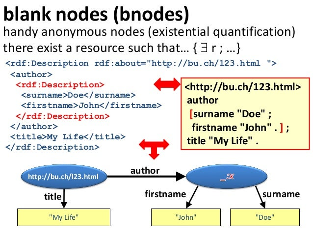"""blank nodes (bnodes) http://bu.ch/l23.html author """"My Life"""" title """"John"""" surname """"Doe"""" firstname handy anonymous nodes (ex..."""