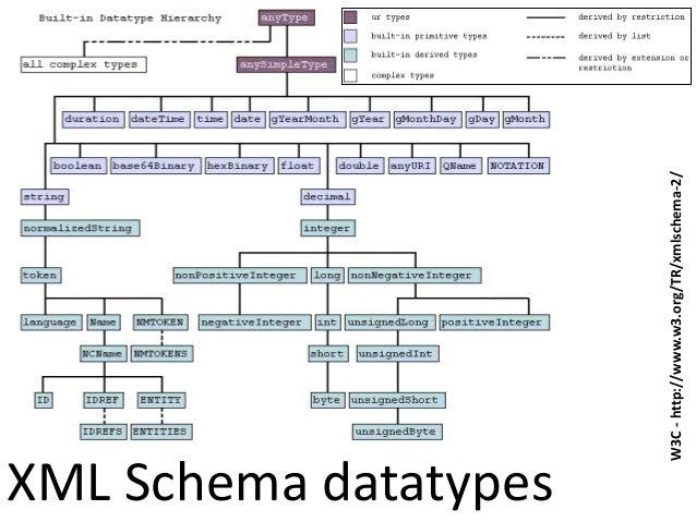 XML Schema datatypes W3C-http://www.w3.org/TR/xmlschema-2/