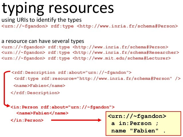 typing resources using URIs to identify the types <urn://~fgandon> rdf:type <http://www.inria.fr/schema#Person> a resource...