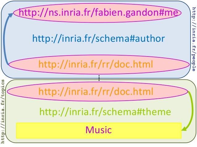 http://ns.inria.fr/fabien.gandon#me http://inria.fr/schema#author Music http://inria.fr/rr/doc.html http://inria.fr/rr/doc...