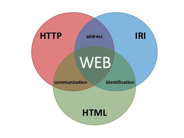 IRI HTML HTTP identification address communication WEB