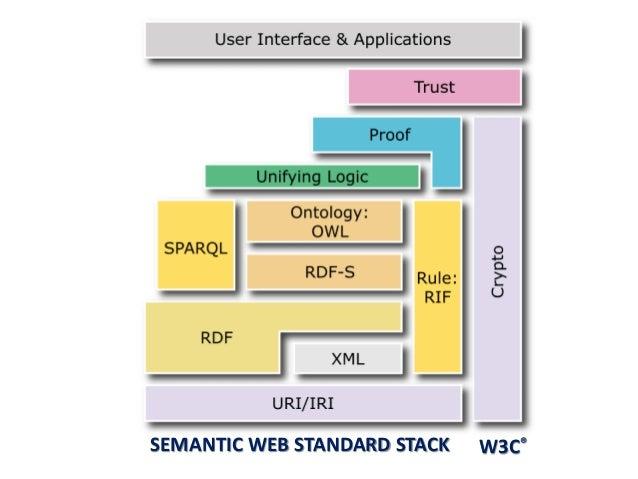 W3C®SEMANTIC WEB STANDARD STACK