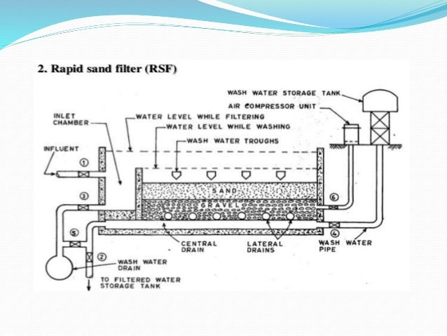 Thermidaire Water Treatment Poster Diagram Water Treatment Chemicals on