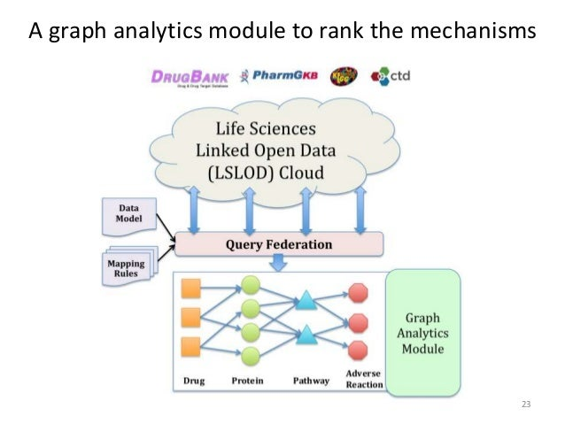 a graph analytics module to rank the mechanisms 23