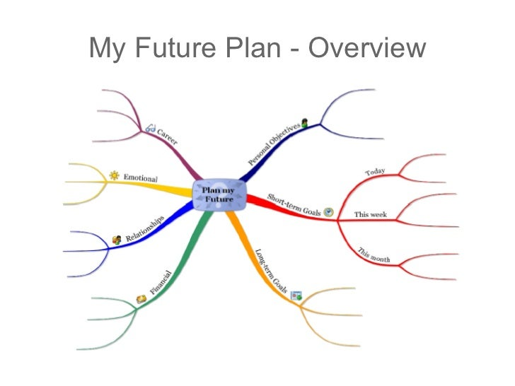 my plans for future