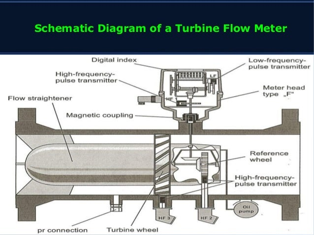 Working principle of turbine flow meter applications of turbine flow meters 5 schematic ccuart